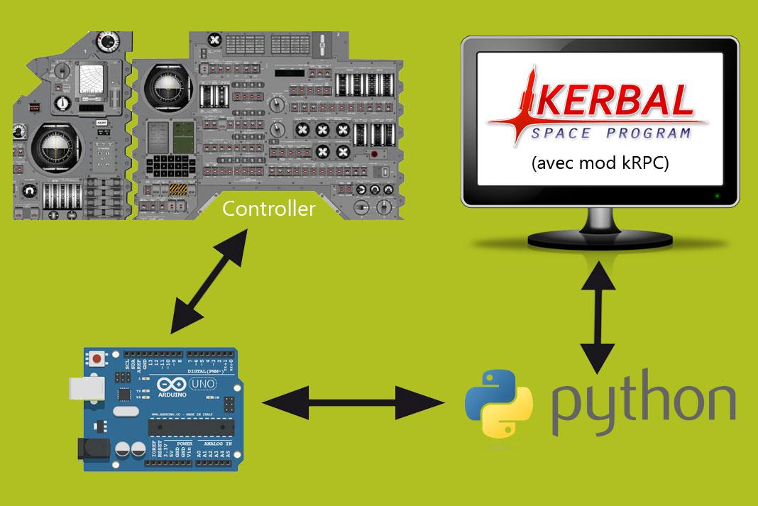 Arduino, Python et kRPC